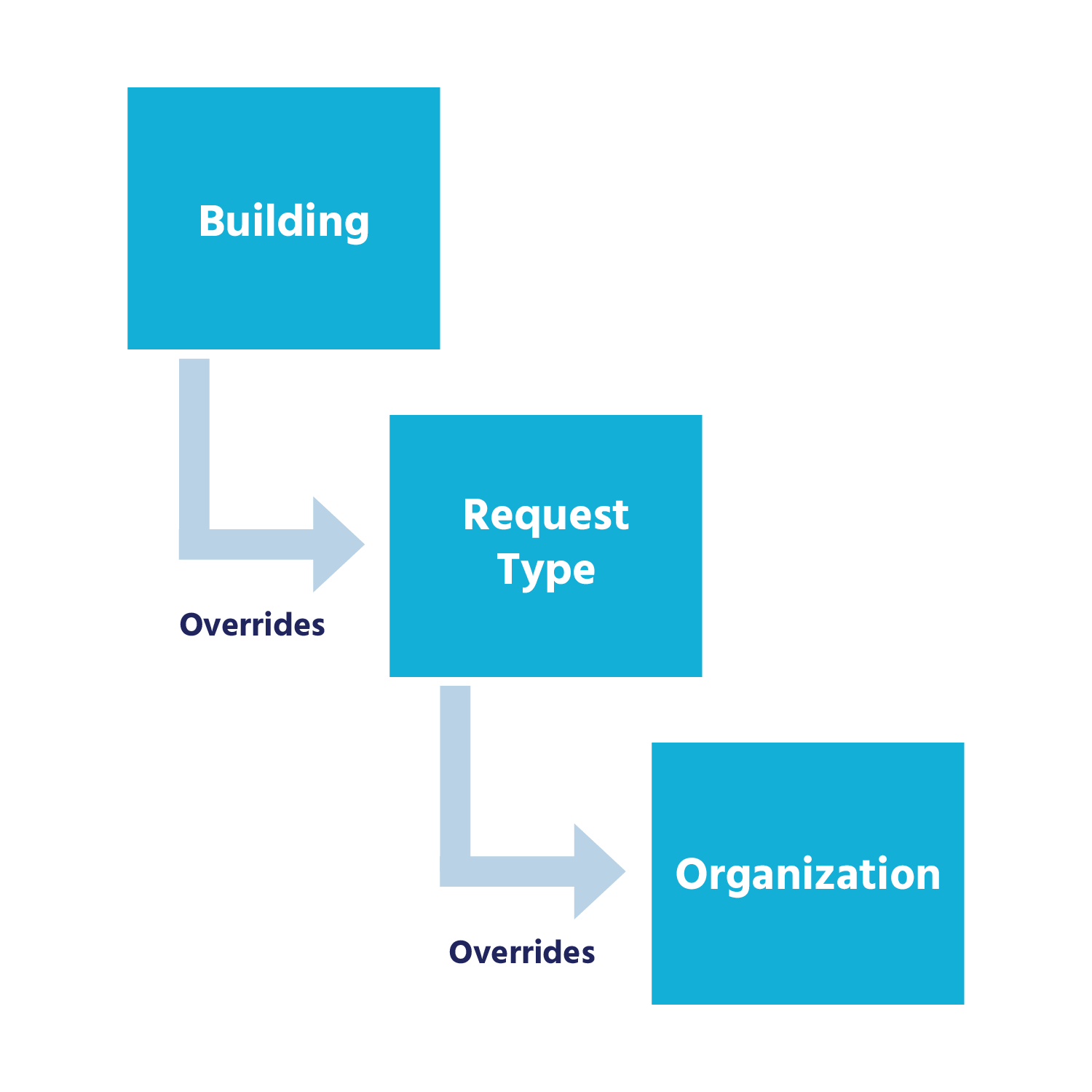building overrides request type, which then overrides organization