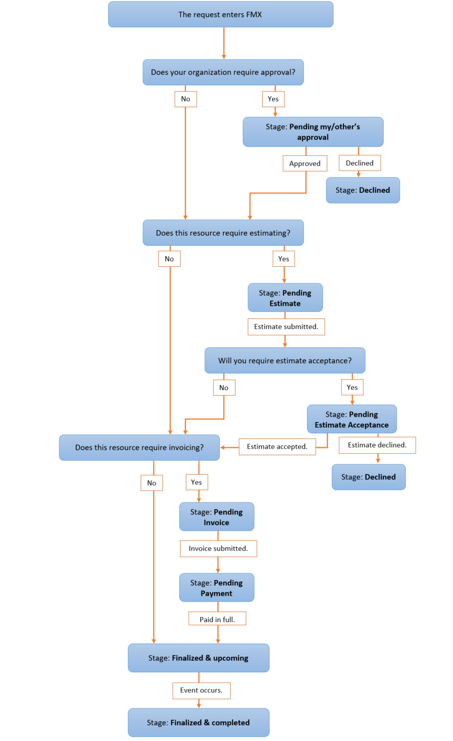 Schedule request stages flow chart help center facilities schedule request stages flow chart nvjuhfo Gallery